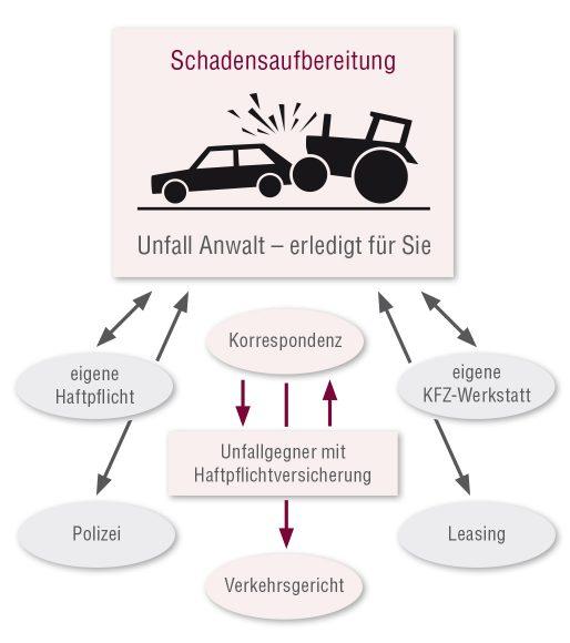 JS - KFZ-Unfall Grafik